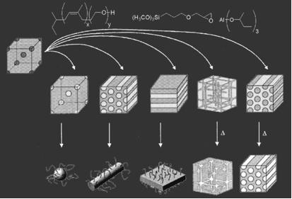 Wiesner Group Advanced Materials