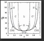 Diblock Copolymer Phase Diagram